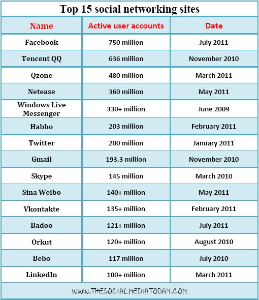 Best Social Networking Sites with more users