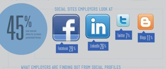How Companies Use Facebook