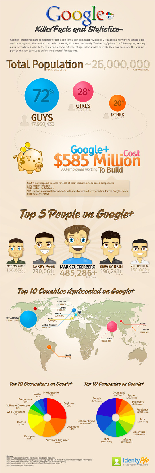 Infographic: Google+ Killer Facts and Statistics