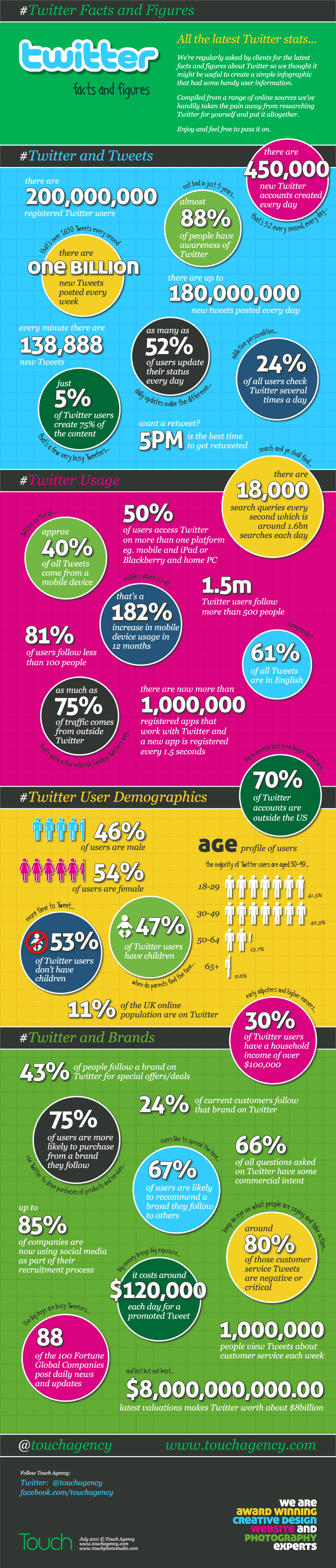 Twitter intresting facts and figures