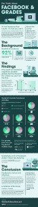 Facebook-and-Grades infographic