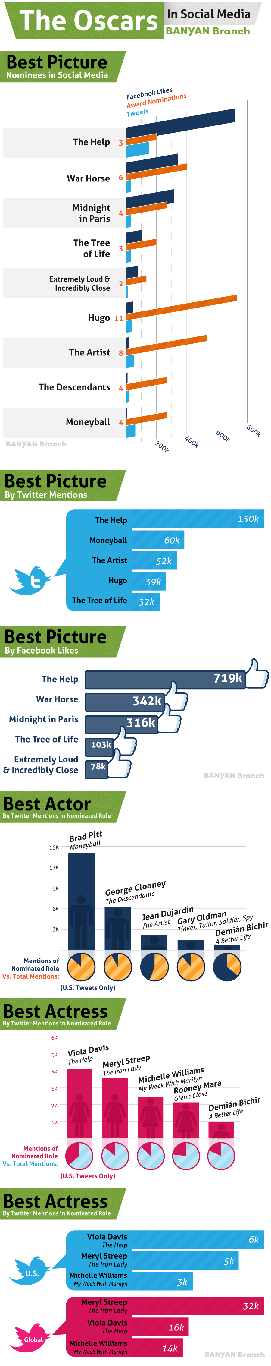 Academy awards 2012 Infographic