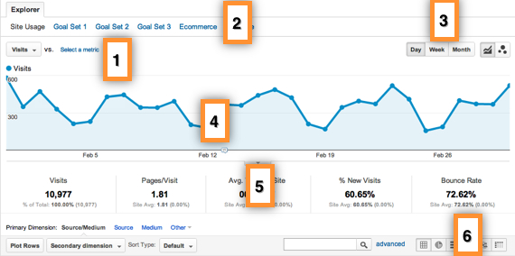 Google Analytics new interface guide