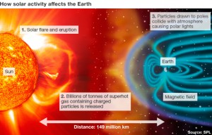 How solar stroms affects the Earth