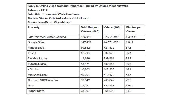 Top 10 Video site