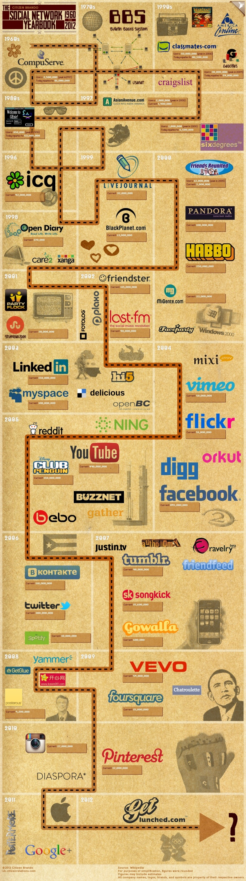 Social Networks [INFOGRAPHIC]