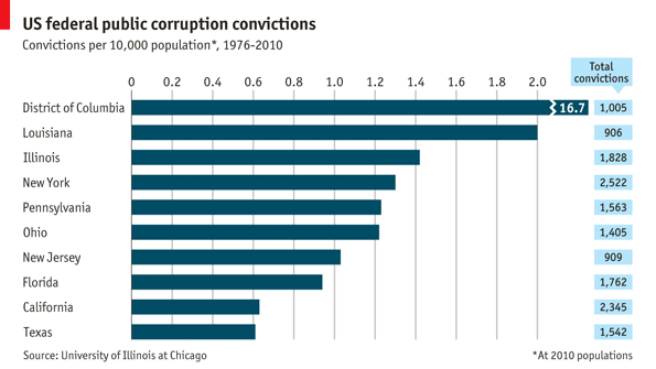 American corruption report