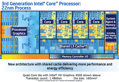 Ivy Bridge Intel Processor Technology