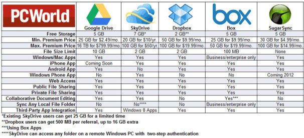 Best cloud storage service comparison