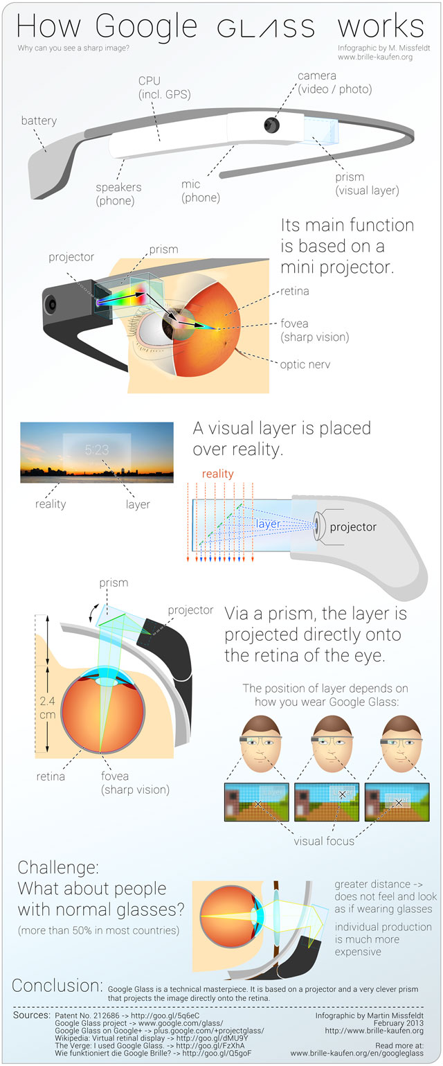 Google Glass: how it works (infographic).