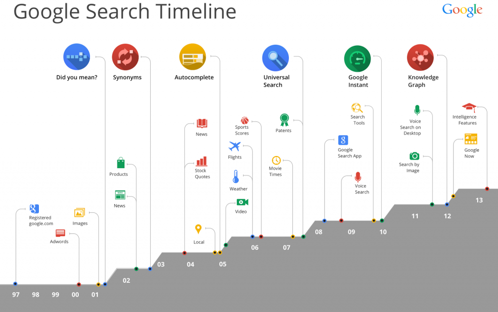Google Search timeline.