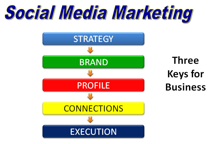 social-media-marketing