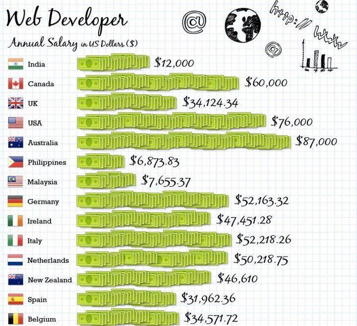 average annual income of web developer