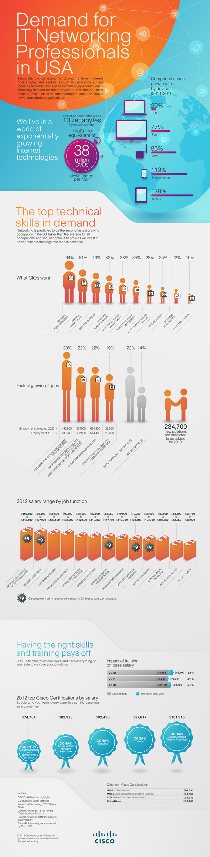 Demand for IT Networking Professionals Infographics