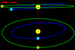 Transits of Venus ans