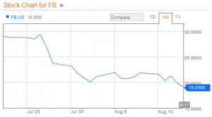 Today's facebook stock price