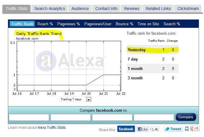 facebook traffic stats