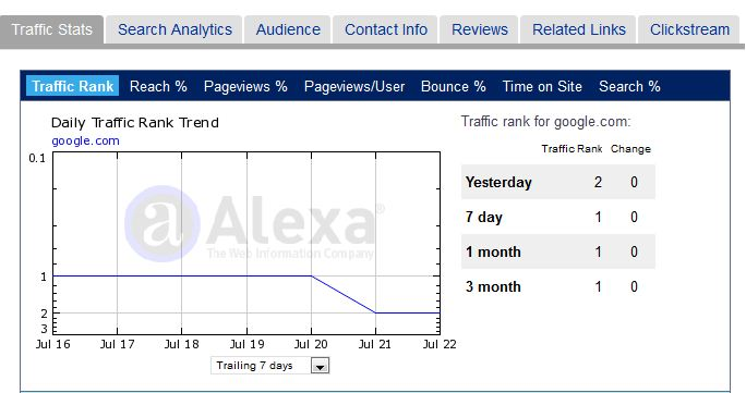 google traffic stats