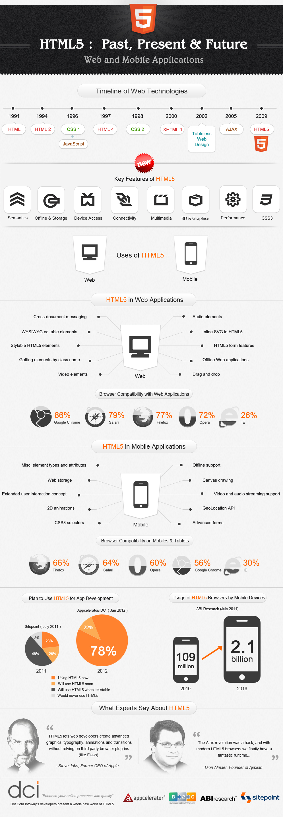 Web and Movile Applications Infographic