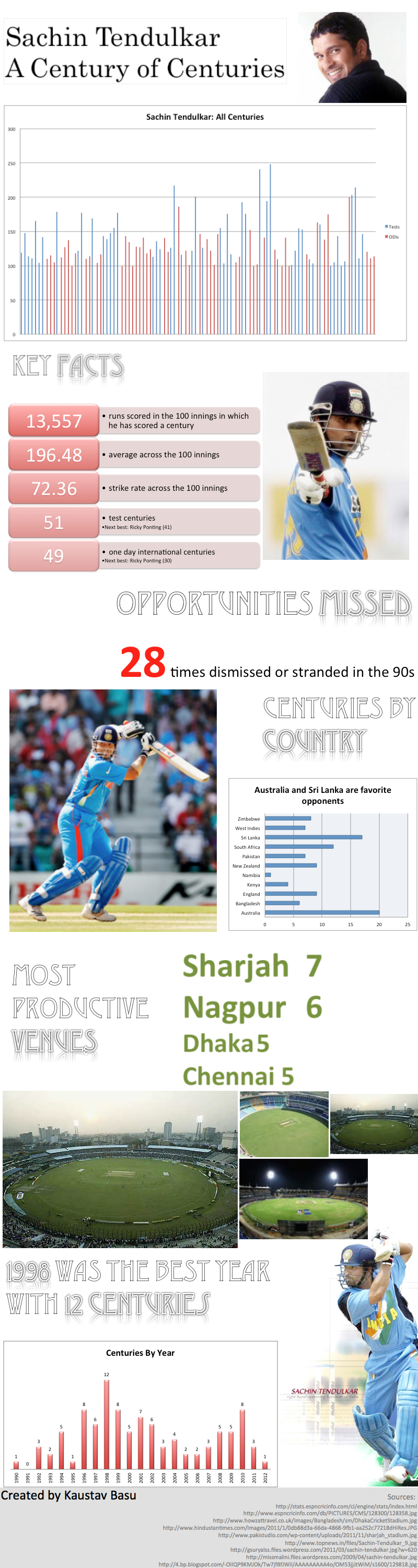 sachin_100_hundred_infographics