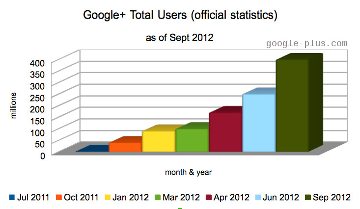total-users-sept-2012-google+plus