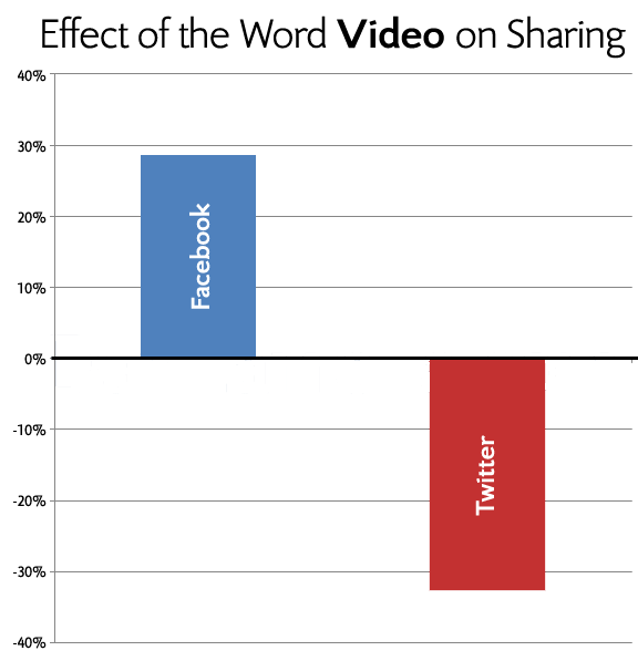 7 Tips to Get Your Content Shared More On Facebook