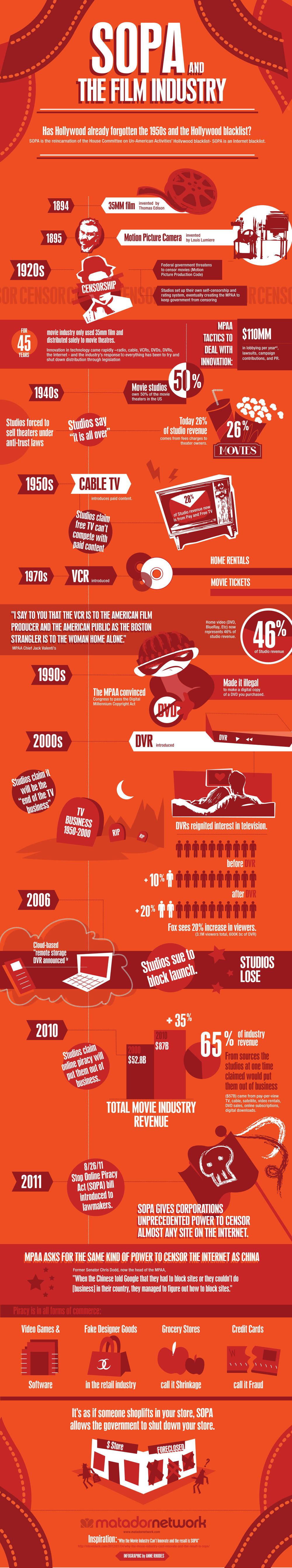 Infographic: SOPA and Hollywood