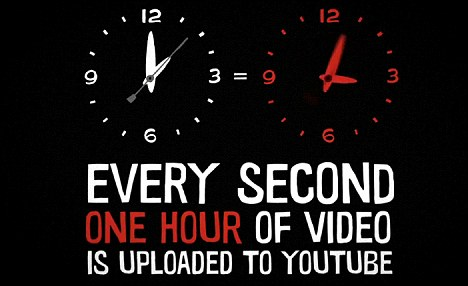 YouTube's take on the new statistics: The site also has four billion video views per day