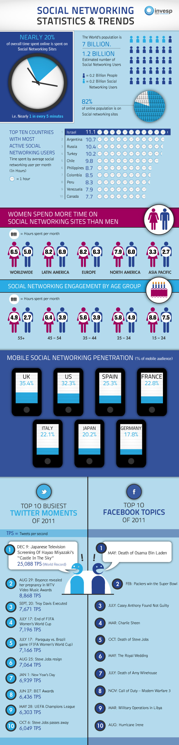 Social networking Statistics and trends infographics