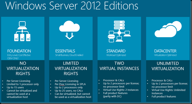 Windows Server 2012 pdf