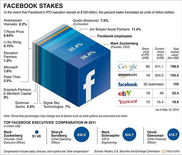 facebook IPO wealth