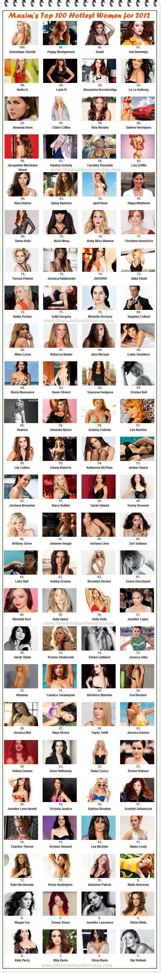 Pictures of Hottest Women for 2012