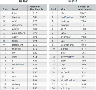 Top fake email words 2012